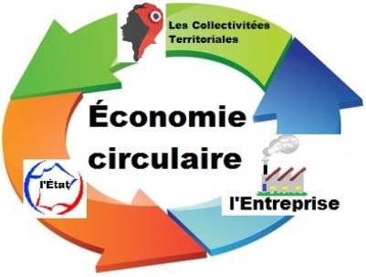 shéma de l'économie circulaire