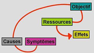 schéma de la PNL