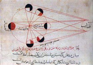 Dessin d'astronomie d'Al-Biruni
